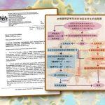 防范冠状病毒病标准作业程序
