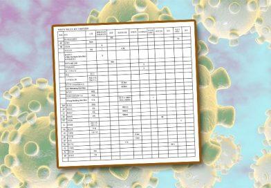 鸣谢防范物品名单(截至30-07-2020)